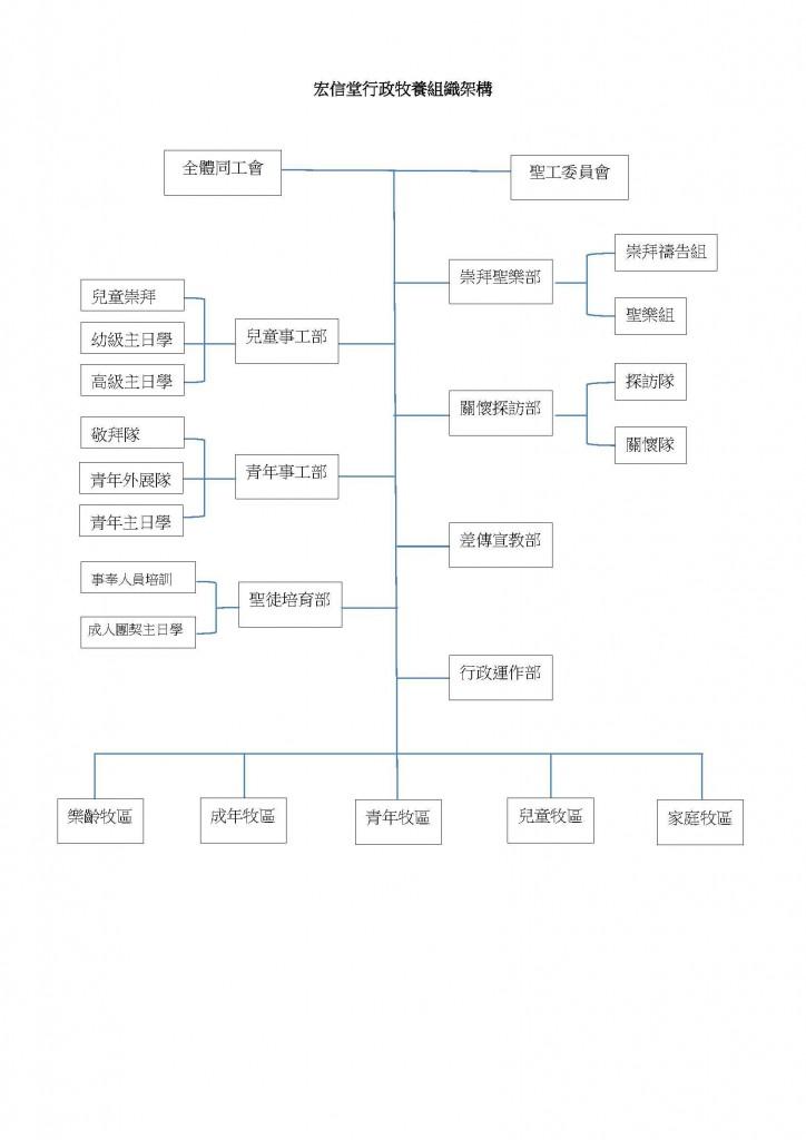 vineyard-org-chart
